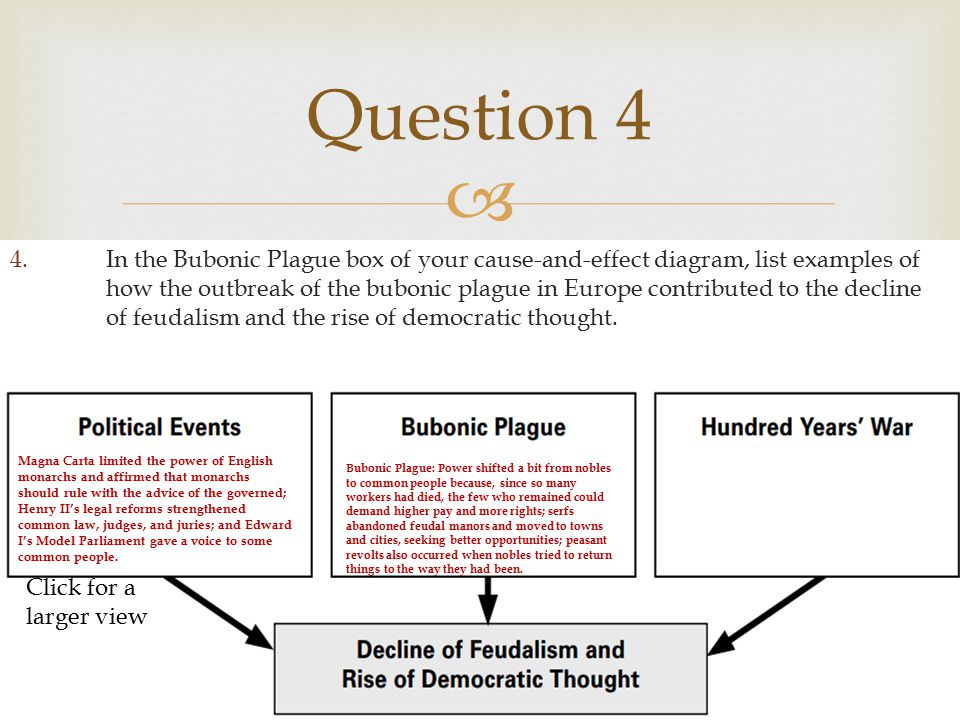 examples of feudalism today