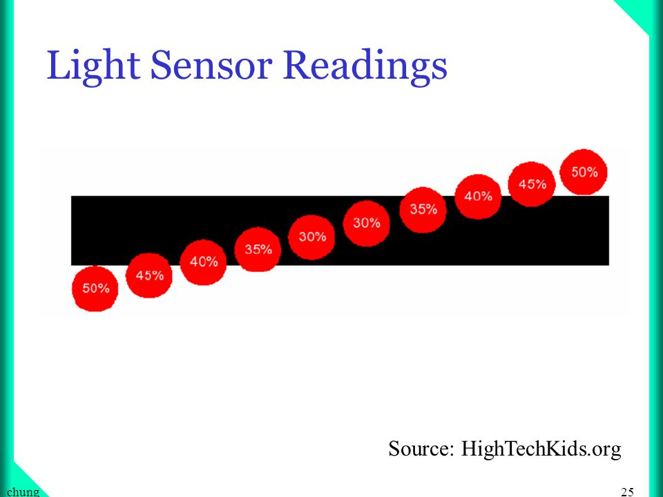 Light Sensor Readings Source: HighTechKids.org chung