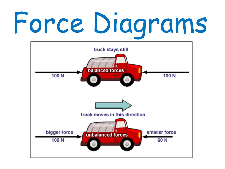 forces ppt video online download rh slideplayer com Unbalenced Forces Balanced Forces