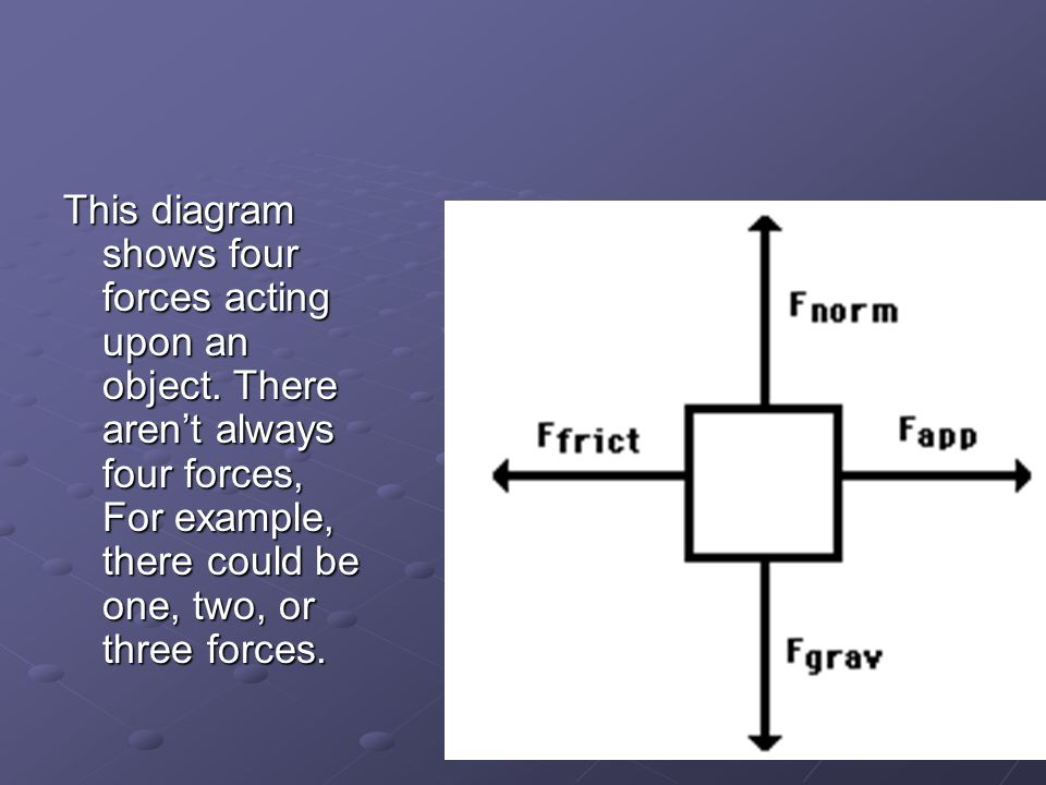 This diagram shows four forces acting upon an object