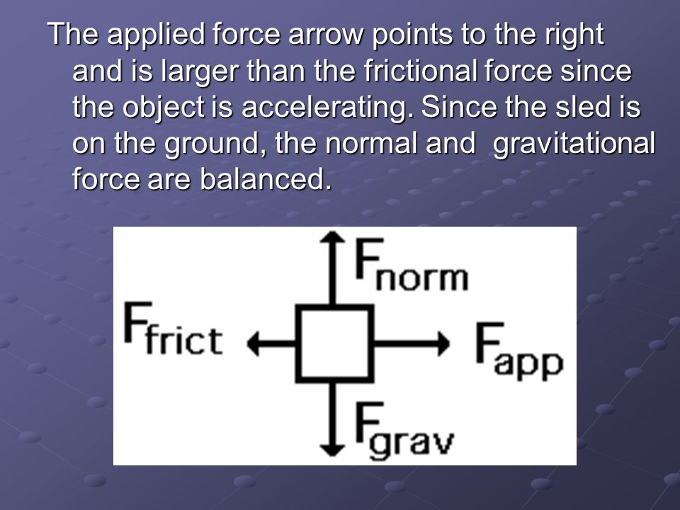 The applied force arrow points to the right and is larger than the frictional force since the object is accelerating.