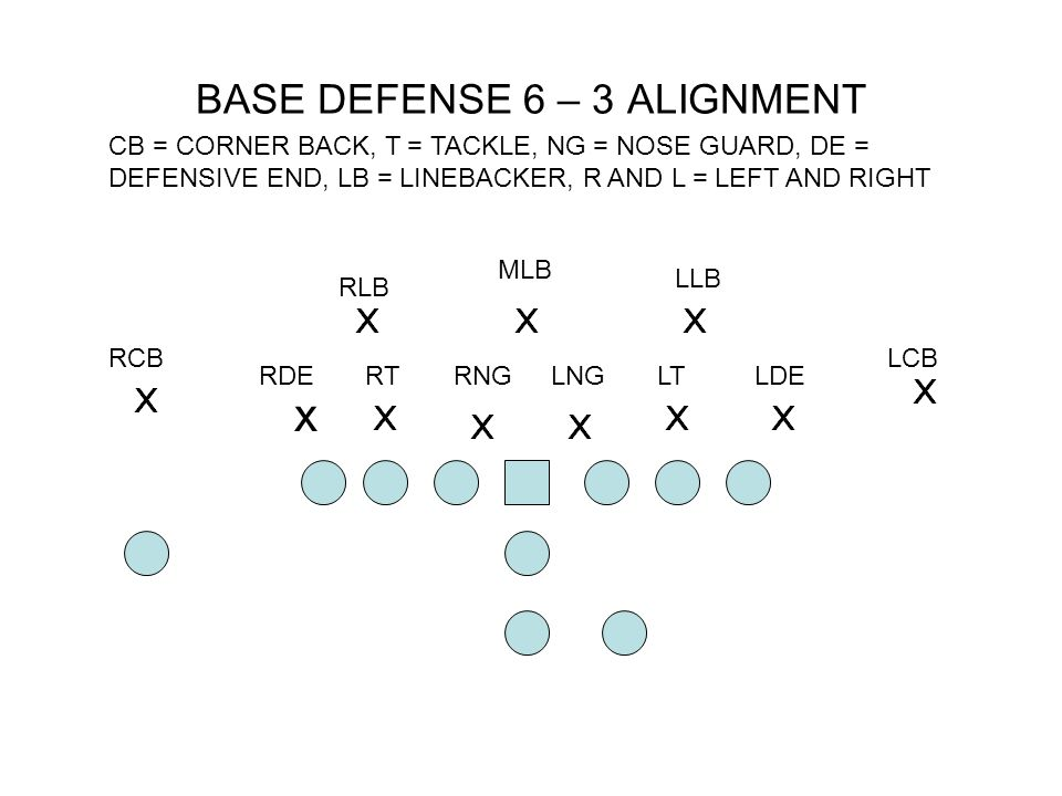 BASE DEFENSE 6 – 3 ALIGNMENT