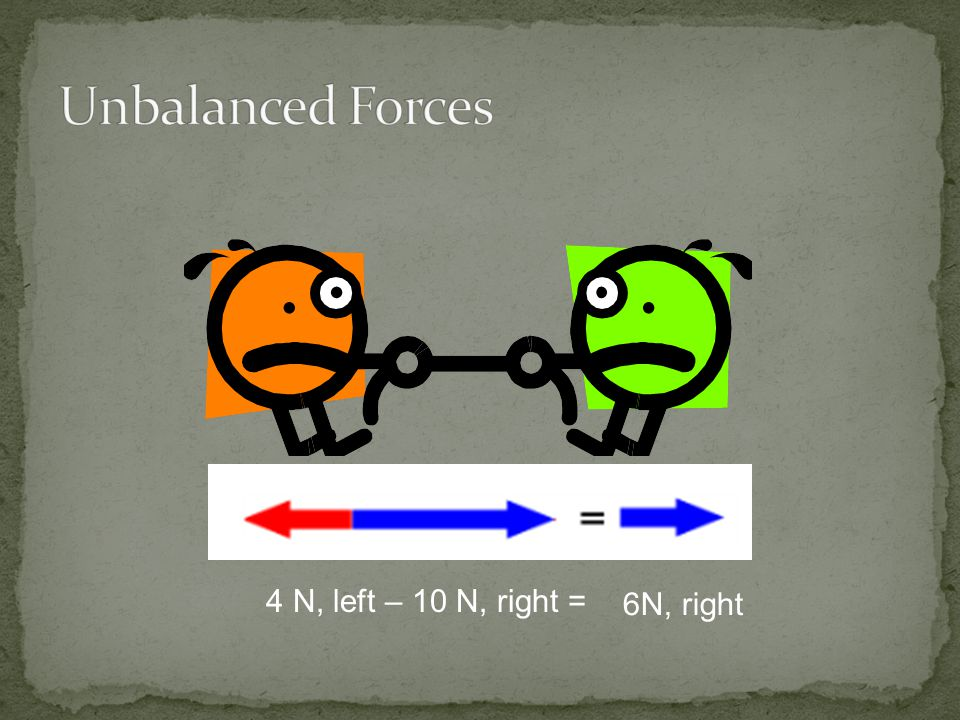 Unbalanced Forces 4 N, left – 10 N, right = 6N, right