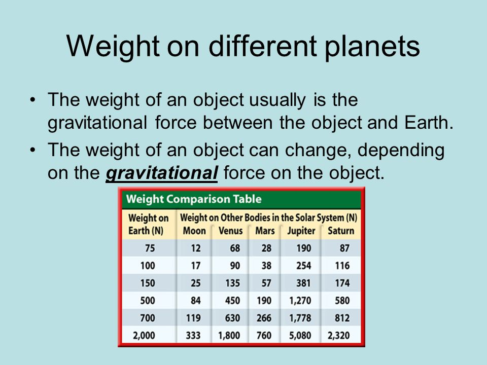 Weight on different planets