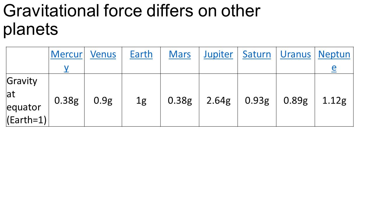 Gravitational force differs on other planets