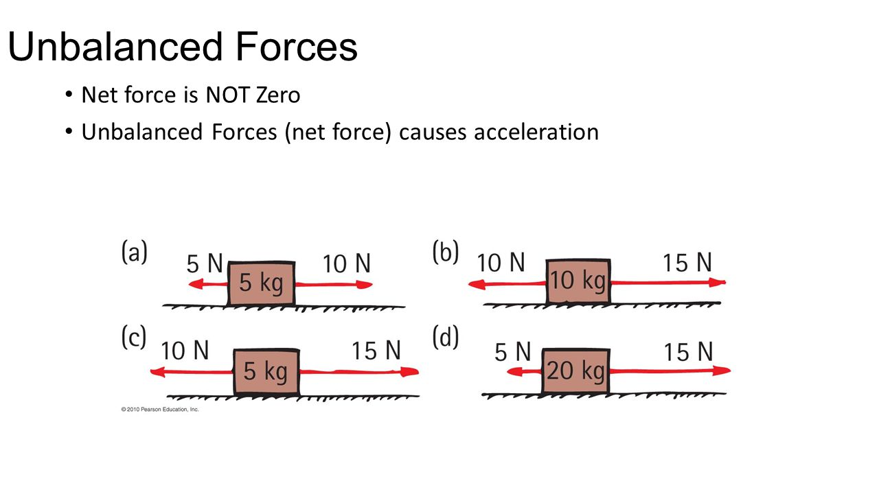 Unbalanced Forces Net force is NOT Zero