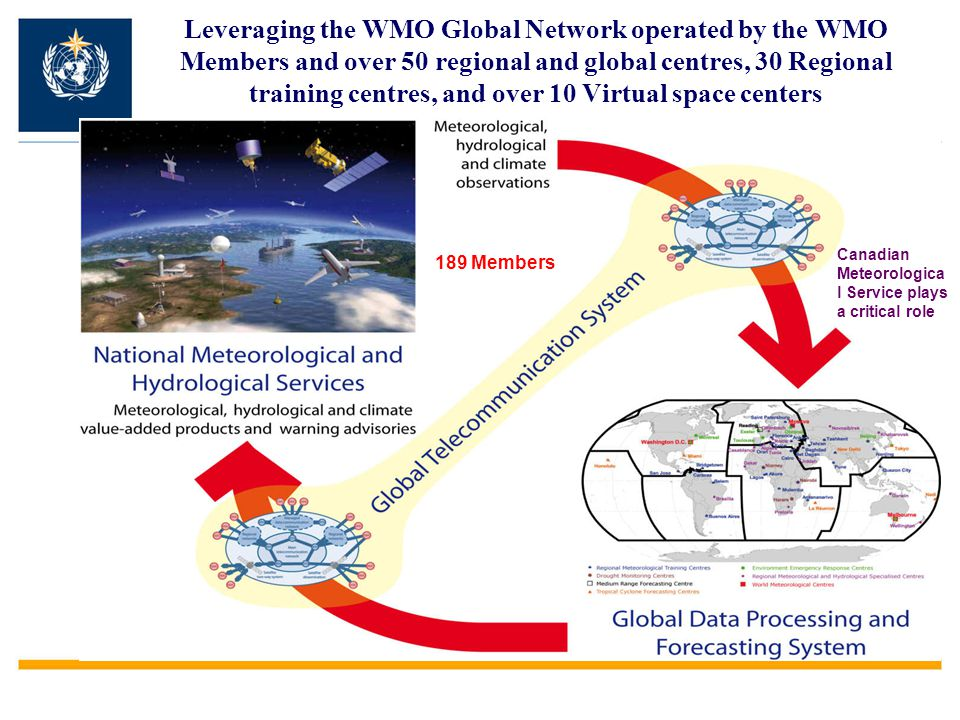 Leveraging the WMO Global Network operated by the WMO Members and over 50 regional and global centres, 30 Regional training centres, and over 10 Virtual space centers
