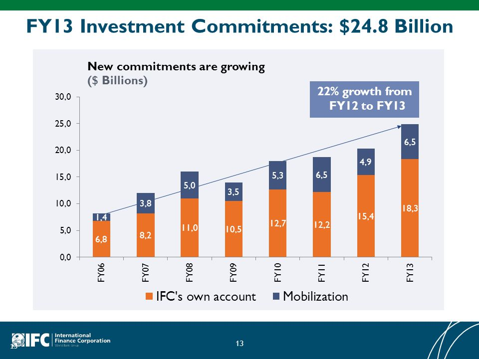 FY13 Investment Commitments: $24.8 Billion