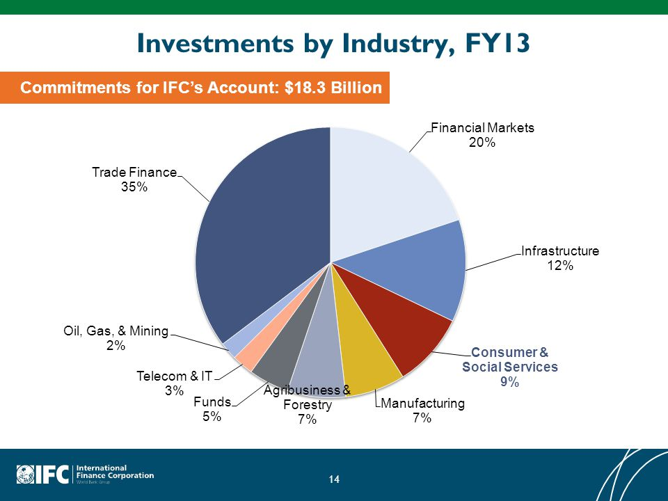 Investments by Industry, FY13