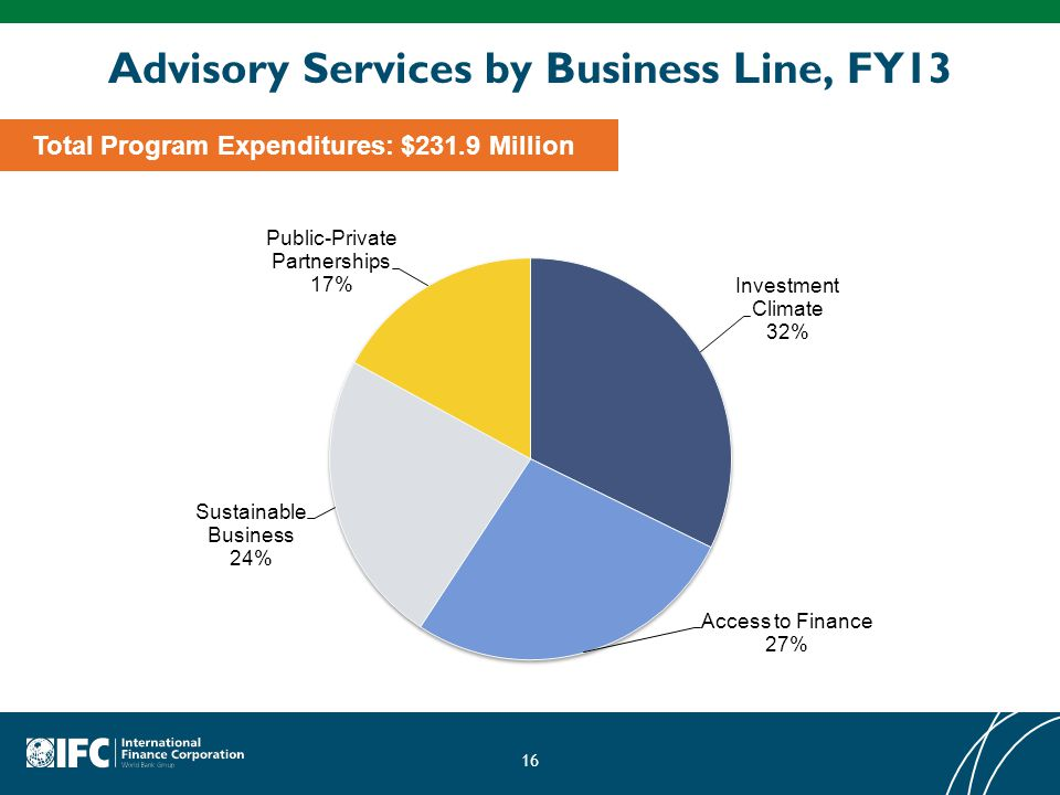Advisory Services by Business Line, FY13