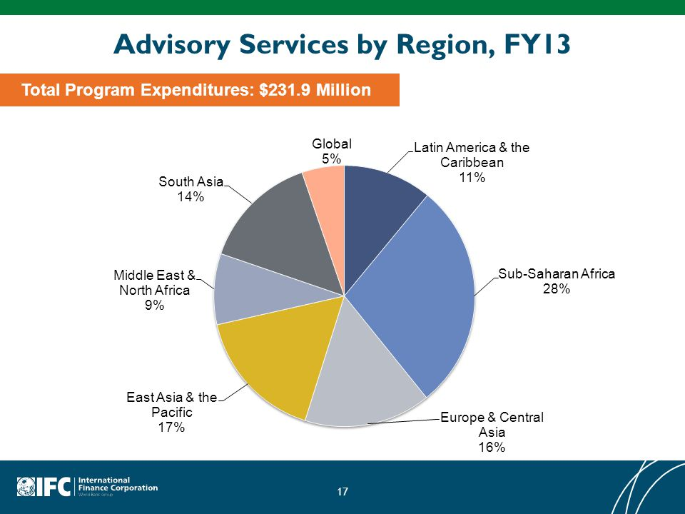 Advisory Services by Region, FY13