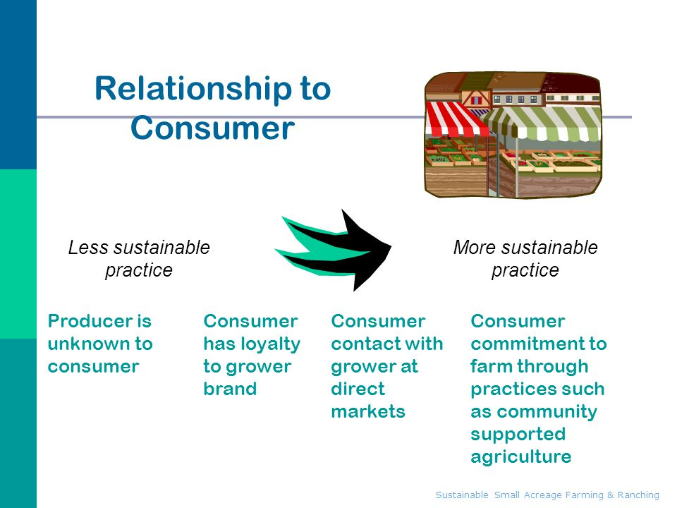 Relationship to Consumer