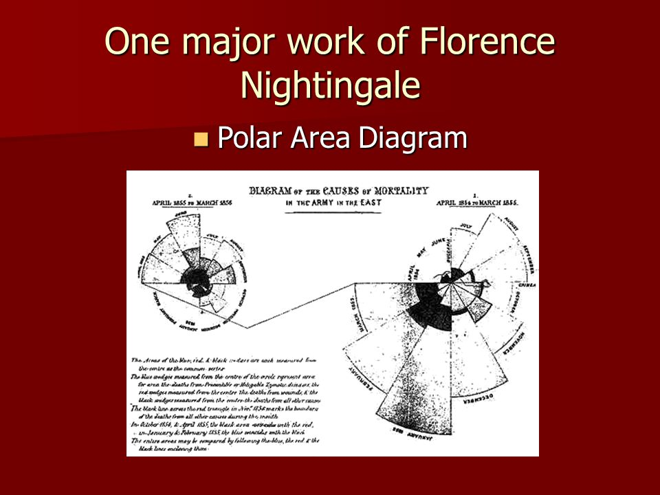 Florence Nightingale Ppt Video Online Download