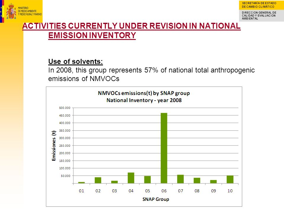ACTIVITIES CURRENTLY UNDER REVISION IN NATIONAL EMISSION INVENTORY Use of solvents: In 2008, this group represents 57% of national total anthropogenic emissions of NMVOCs