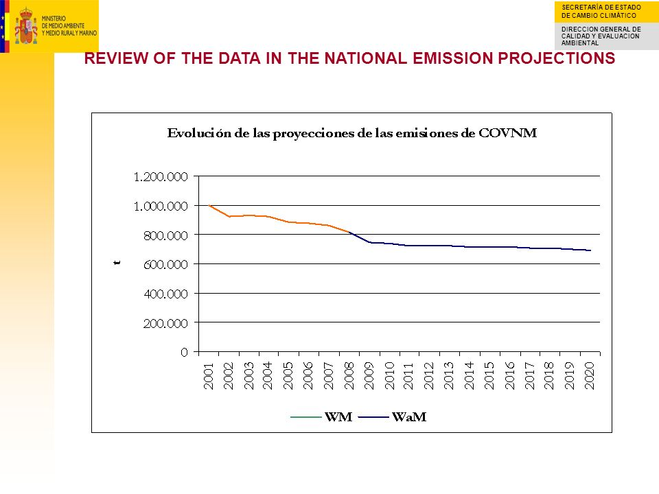 REVIEW OF THE DATA IN THE NATIONAL EMISSION PROJECTIONS