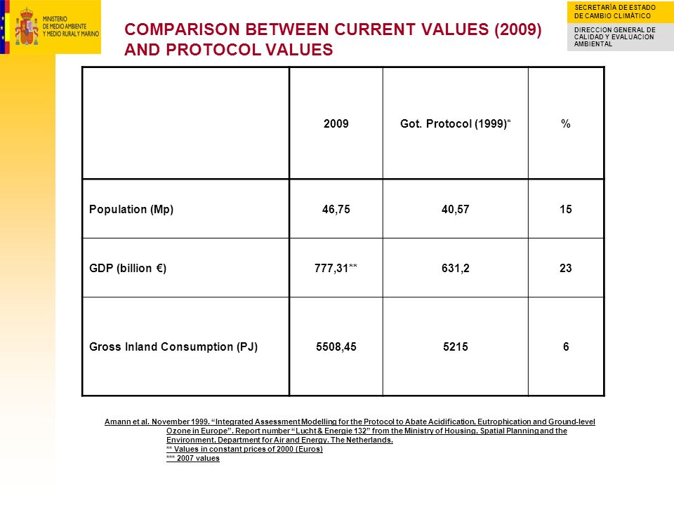 COMPARISON BETWEEN CURRENT VALUES (2009) AND PROTOCOL VALUES