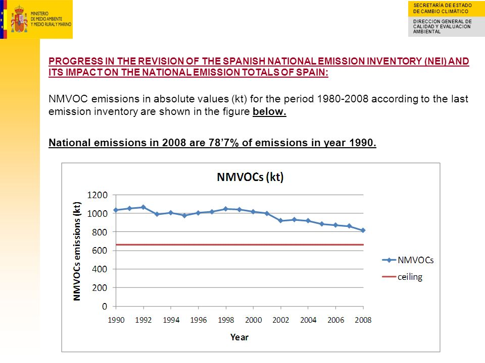 NMVOC emissions in absolute values (kt) for the period according to the last emission inventory are shown in the figure below. National emissions in 2008 are 78'7% of emissions in year 1990.