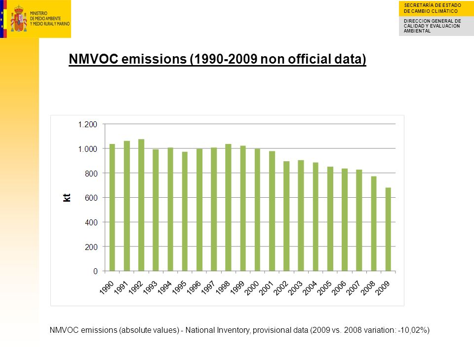 NMVOC emissions (1990-2009 non official data)