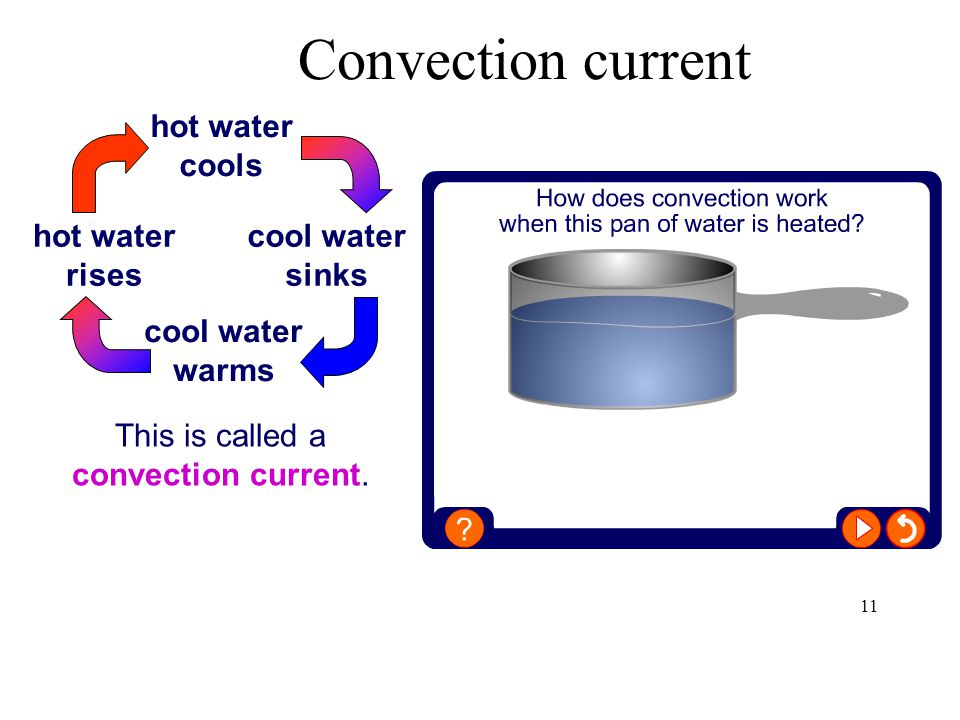 This is called a convection current.