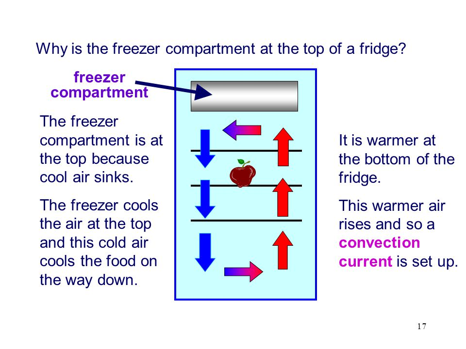Why is the freezer compartment at the top of a fridge