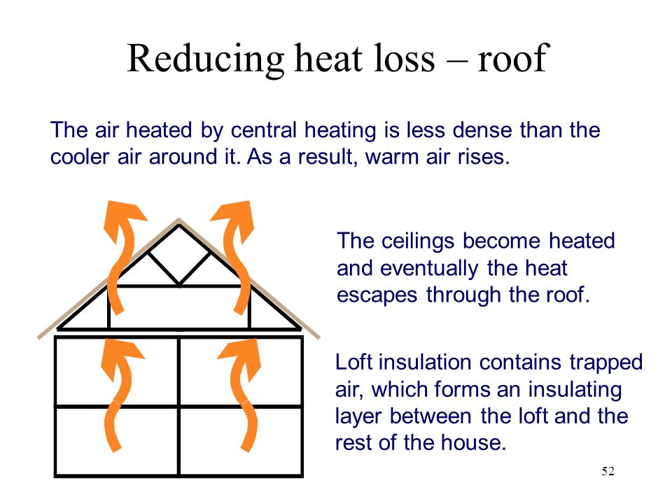 Reducing heat loss – roof