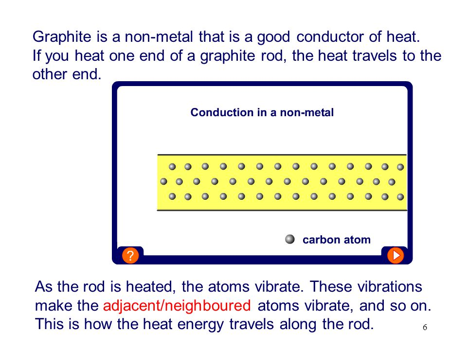 Graphite is a non-metal that is a good conductor of heat.