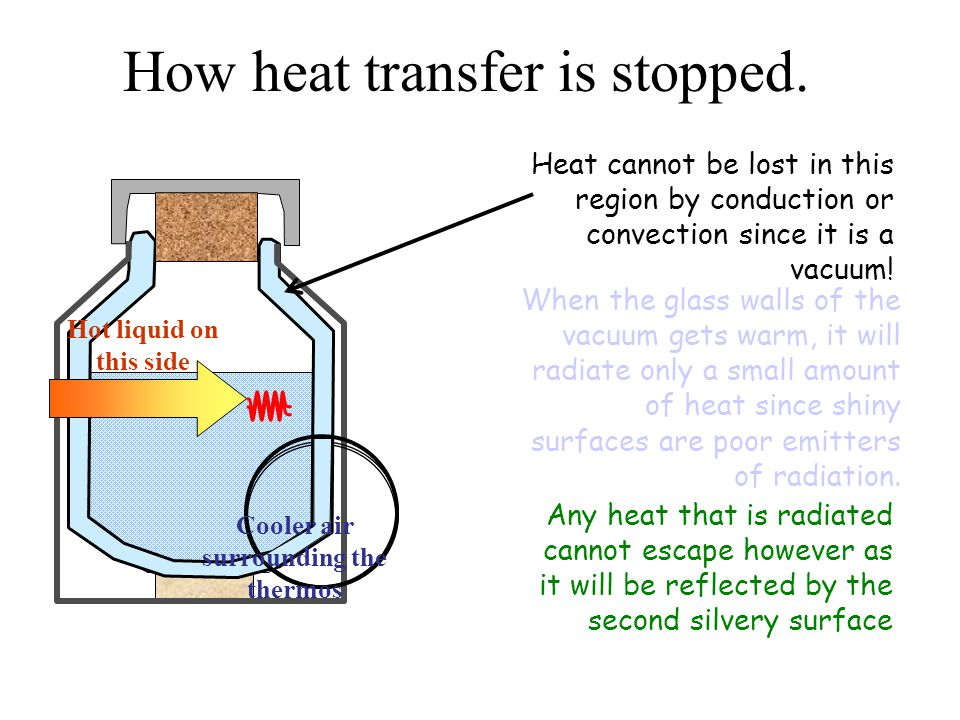 How heat transfer is stopped.