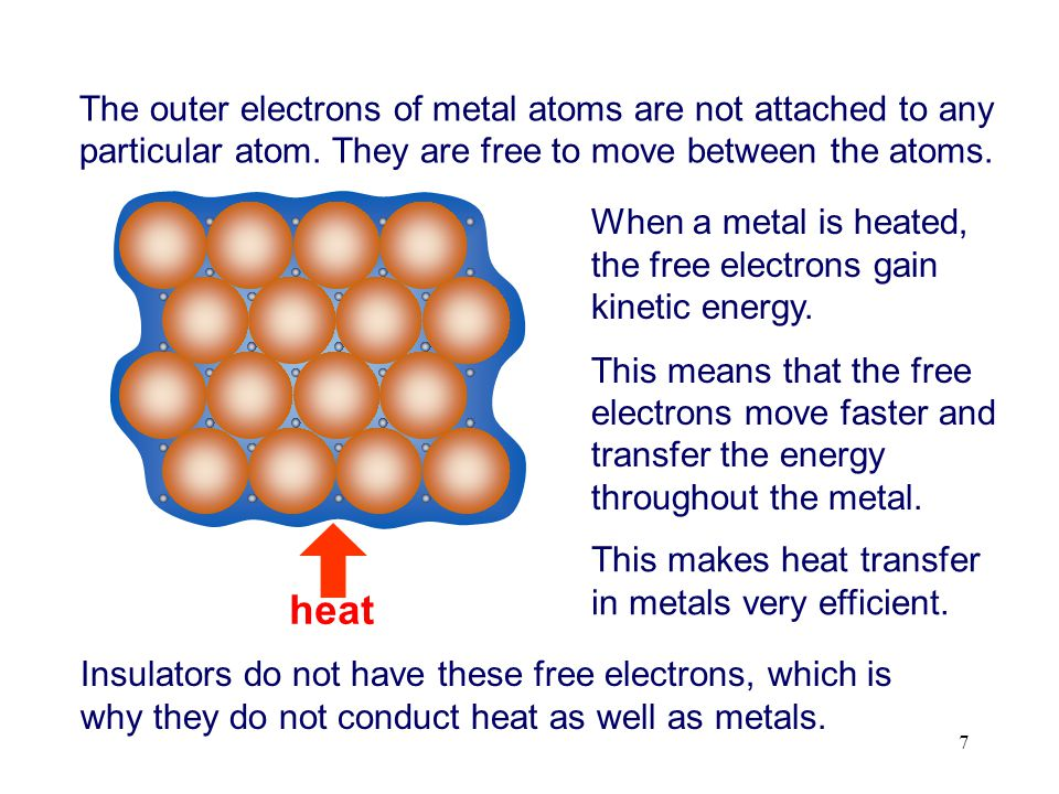 The outer electrons of metal atoms are not attached to any particular atom. They are free to move between the atoms.