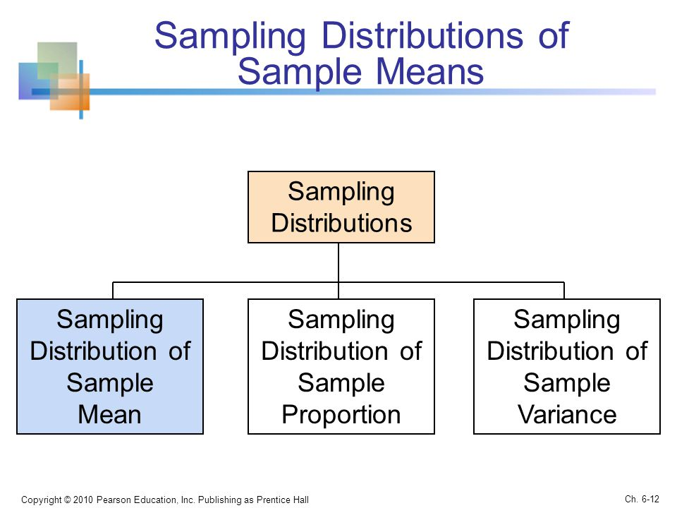 Sampling Distributions of Sample Means