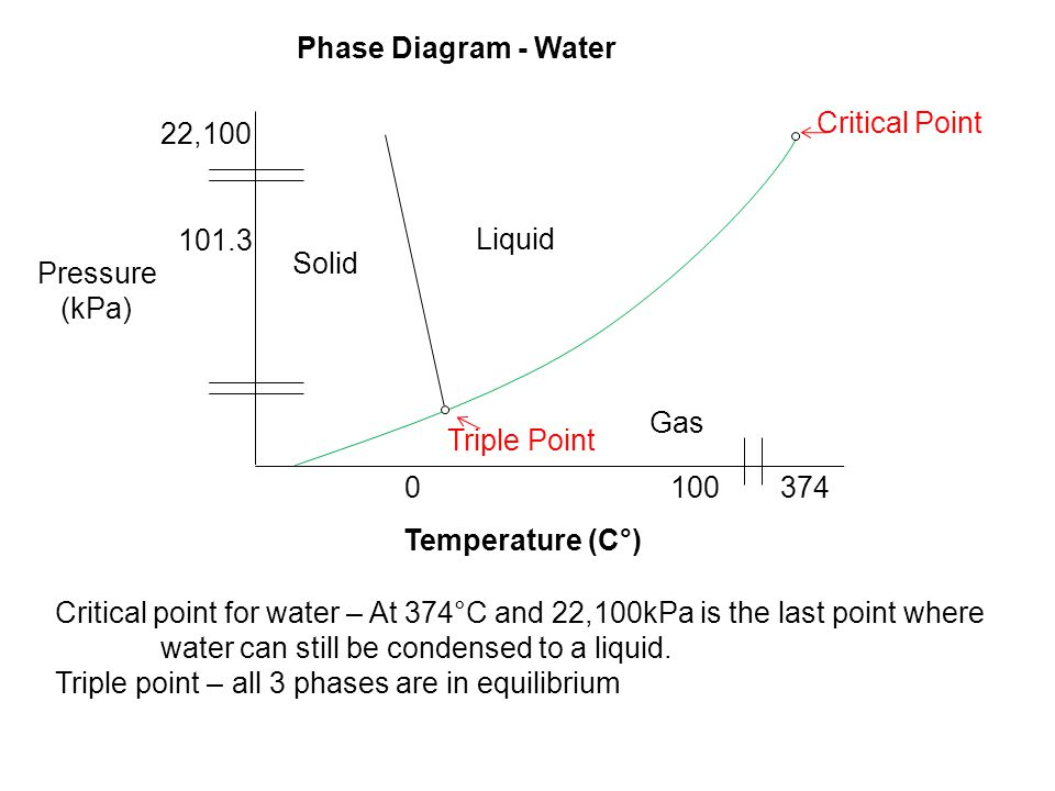 Chapter 13 states of matter ppt download phase diagram water 100 critical point solid liquid gas triple ccuart Choice Image