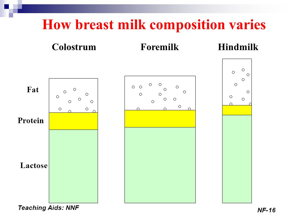 How breast milk composition varies