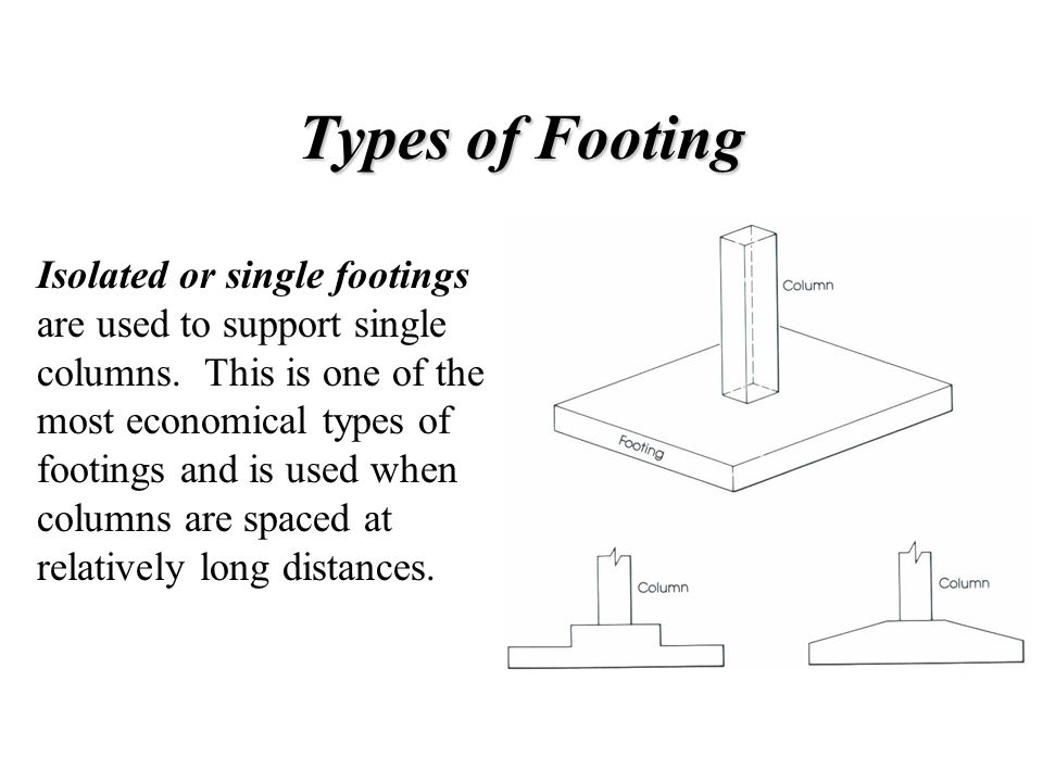 Types of Footing