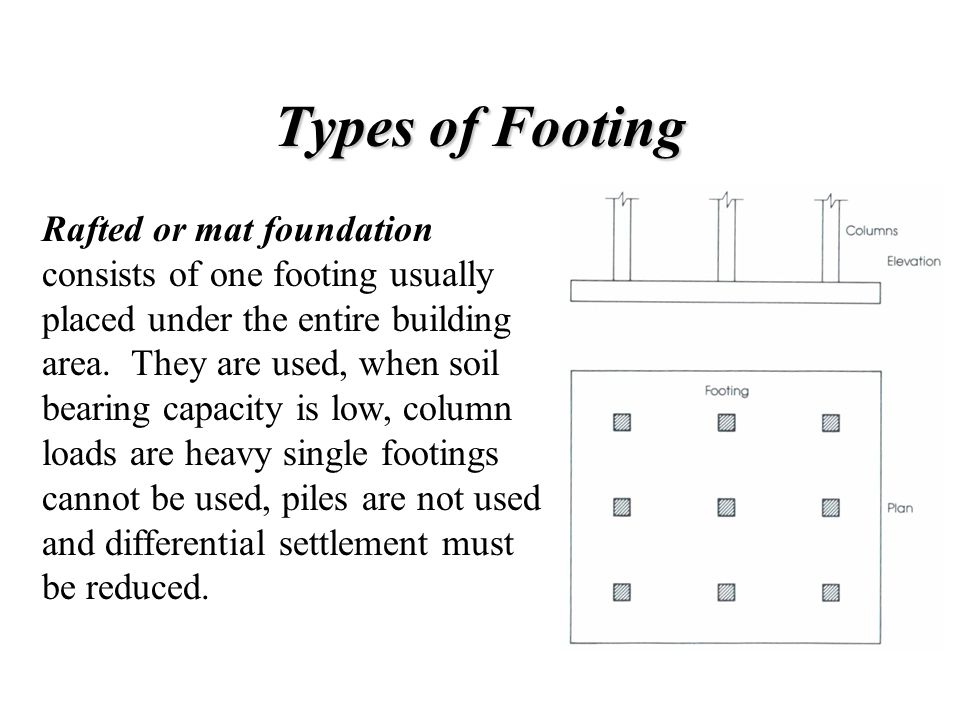 Chp12- Footings  - ppt video online download