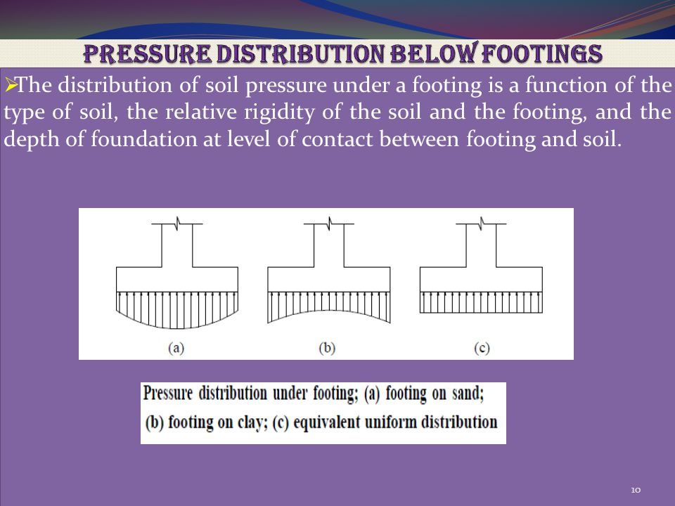 PRESSURE DISTRIBUTION BELOW FOOTINGS
