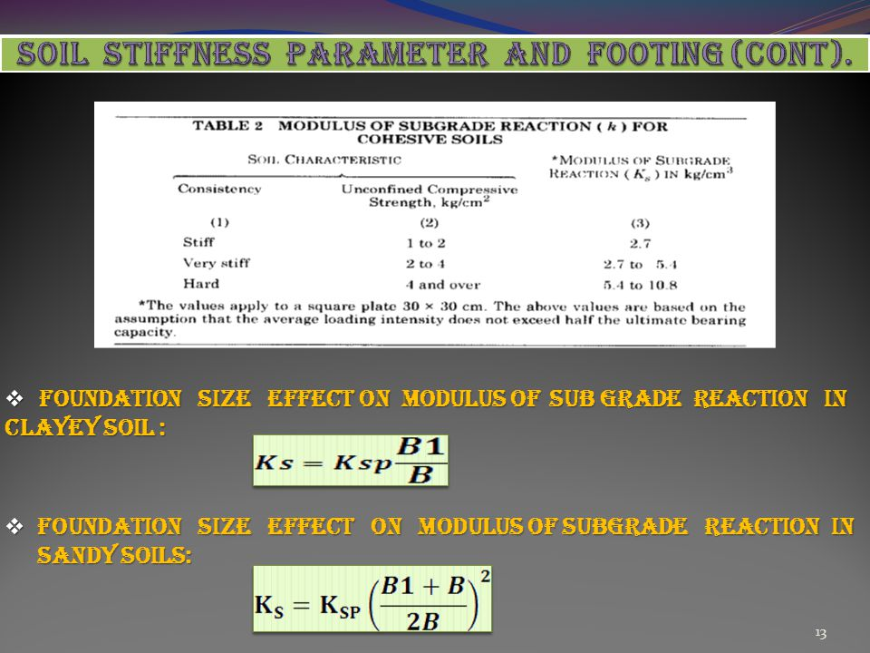 SOIL STIFFNESS PARAMETER AND FOOTING (cont).