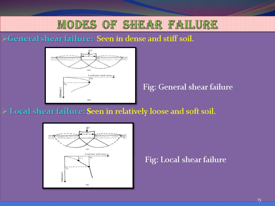MODES OF SHEAR FAILURE General shear failure: Seen in dense and stiff soil. Fig: Fig: General shear failure.