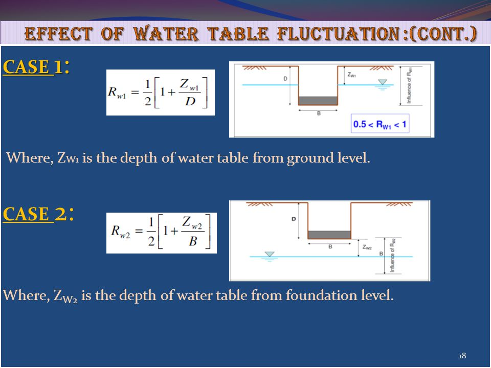 Effect of Water Table fluctuation :(cont.)