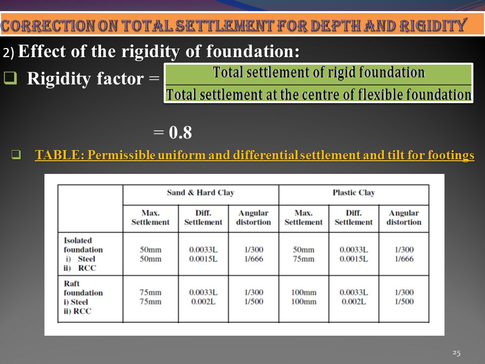 CORRECTION ON TOTAL SETTLEMENT FOR DEPTH AND RIGIDITY
