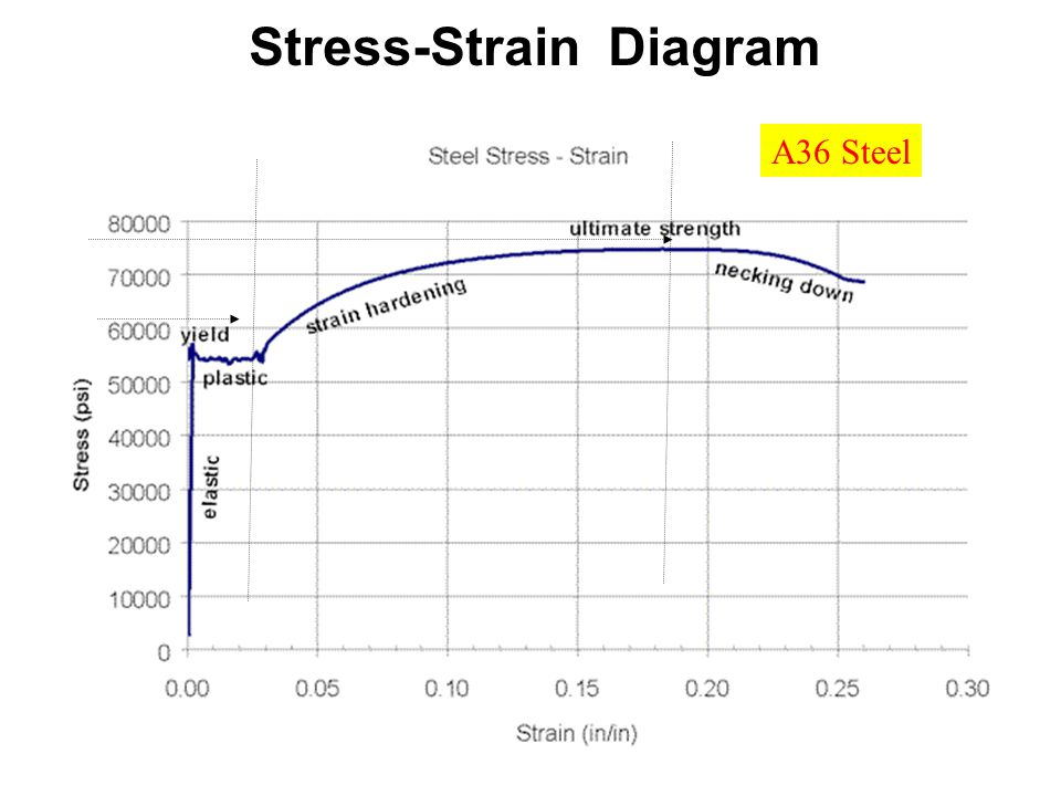 Stressstrain Diagram For A36 Steel Portion Of That Diagram
