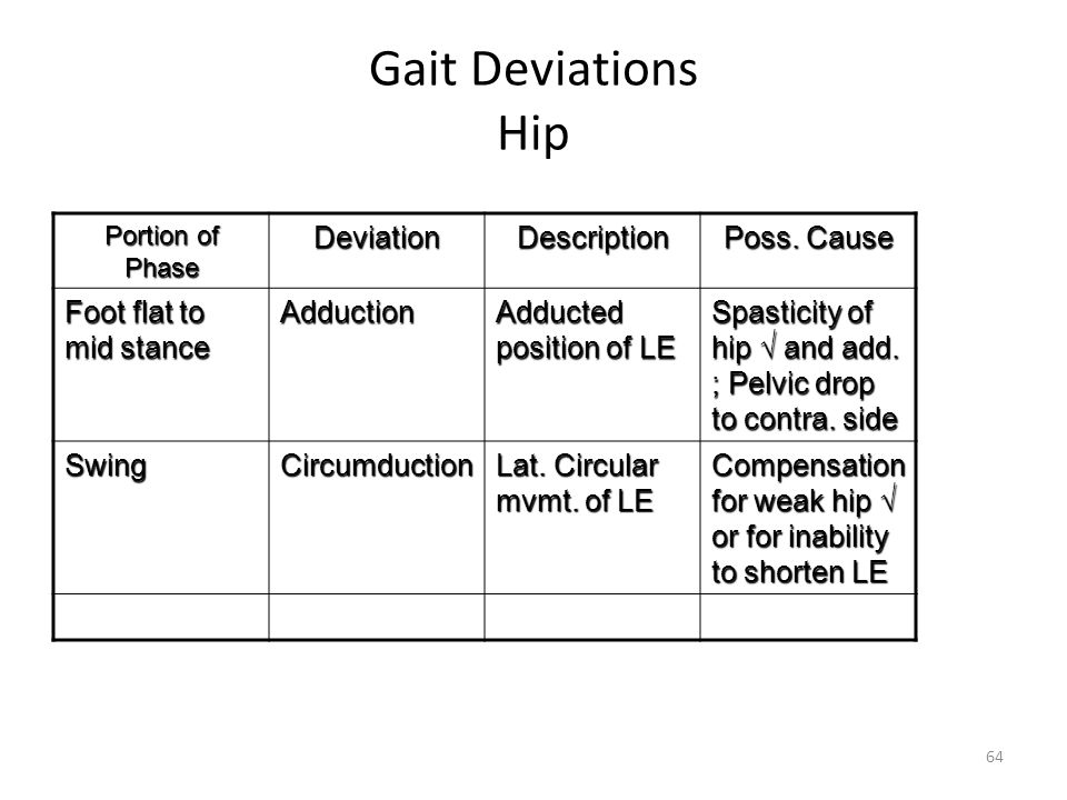 ambulation aids normal gait and abnormal gait ppt video