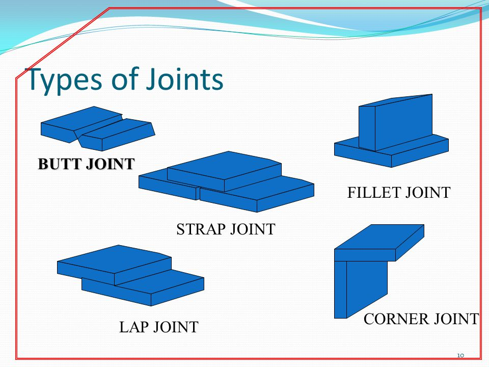 Types of Joints BUTT JOINT FILLET JOINT STRAP JOINT CORNER JOINT