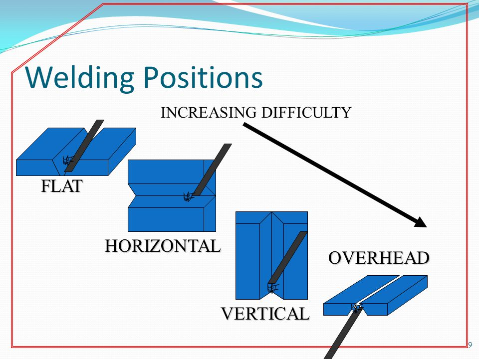 Welding Positions FLAT HORIZONTAL OVERHEAD VERTICAL