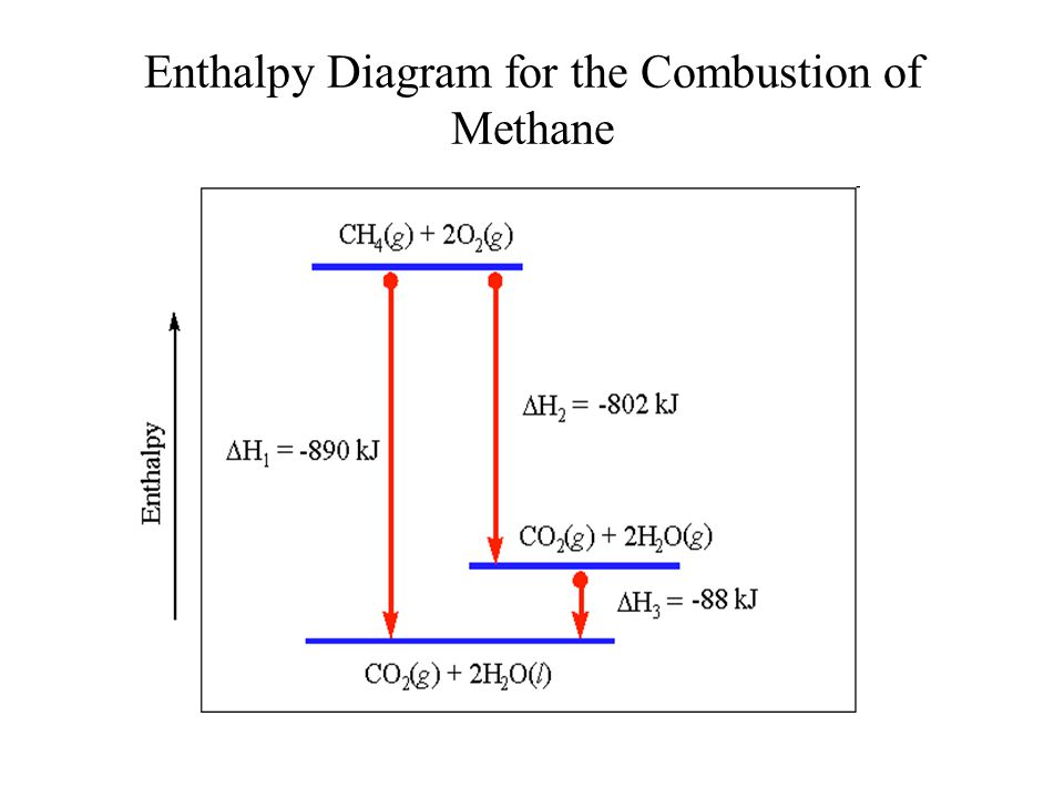 Enthalpy Diagram For The Combustion Of Methane on First Law Of Thermodynamics Diagram