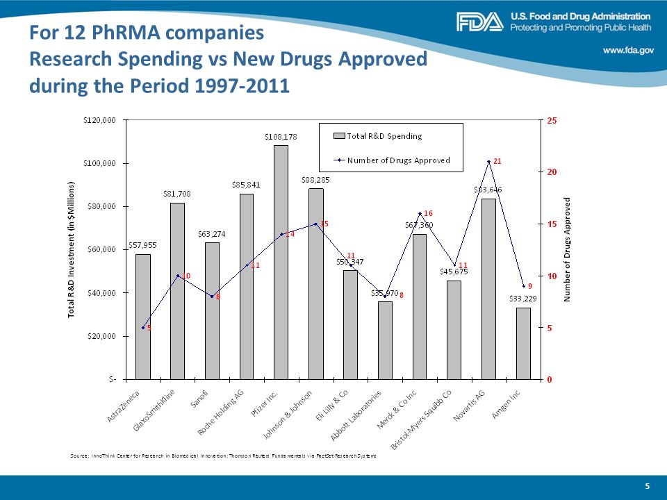 For 12 PhRMA companies Research Spending vs New Drugs Approved during the Period 1997-2011