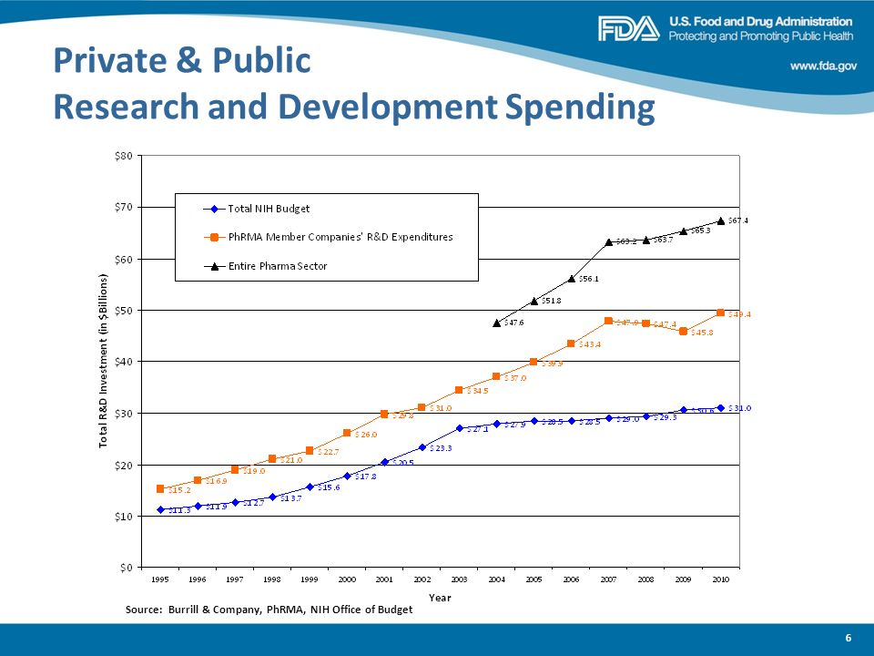 Private & Public Research and Development Spending