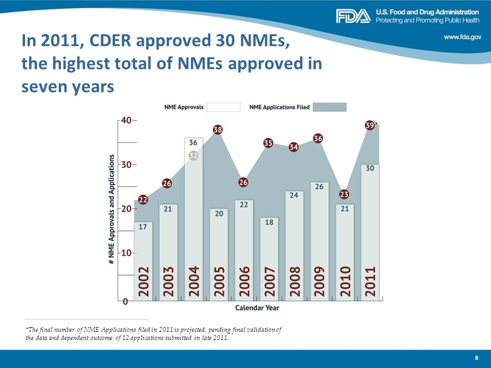 In 2011, CDER approved 30 NMEs, the highest total of NMEs approved in seven years