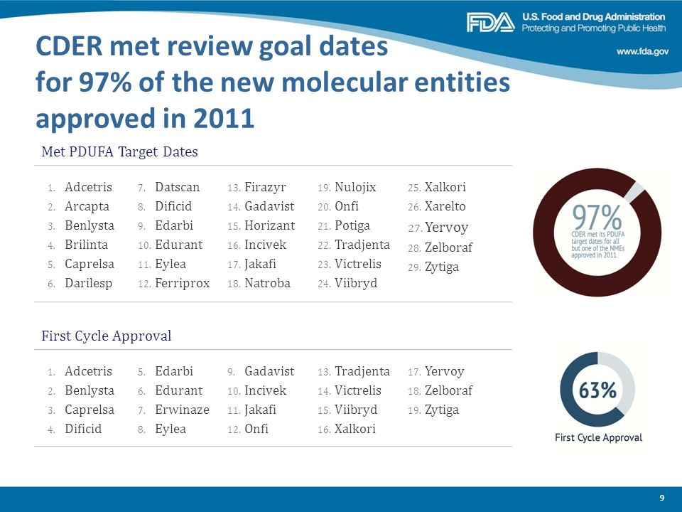 CDER met review goal dates for 97% of the new molecular entities approved in 2011