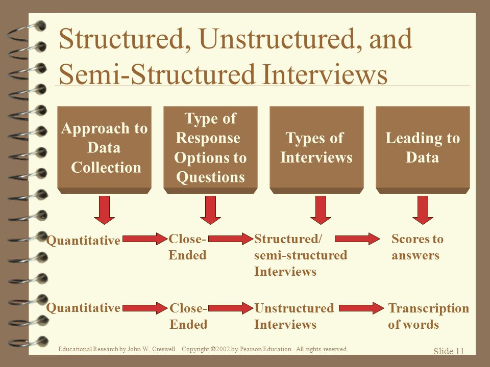 Structured, Unstructured, and Semi-Structured Interviews