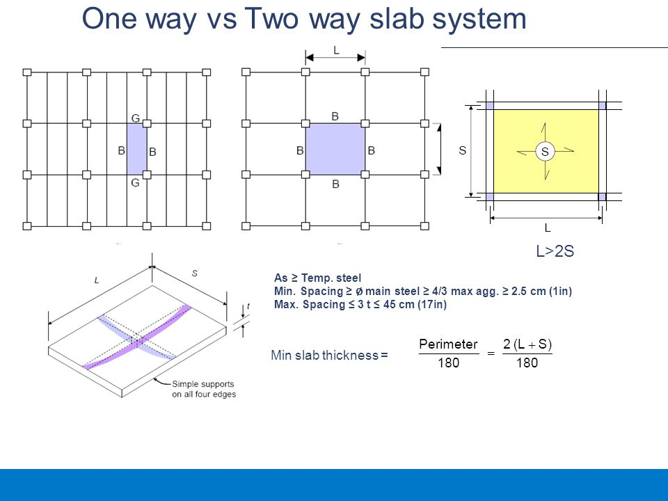 One way vs Two way slab system