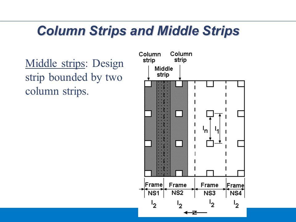 Column Strips and Middle Strips